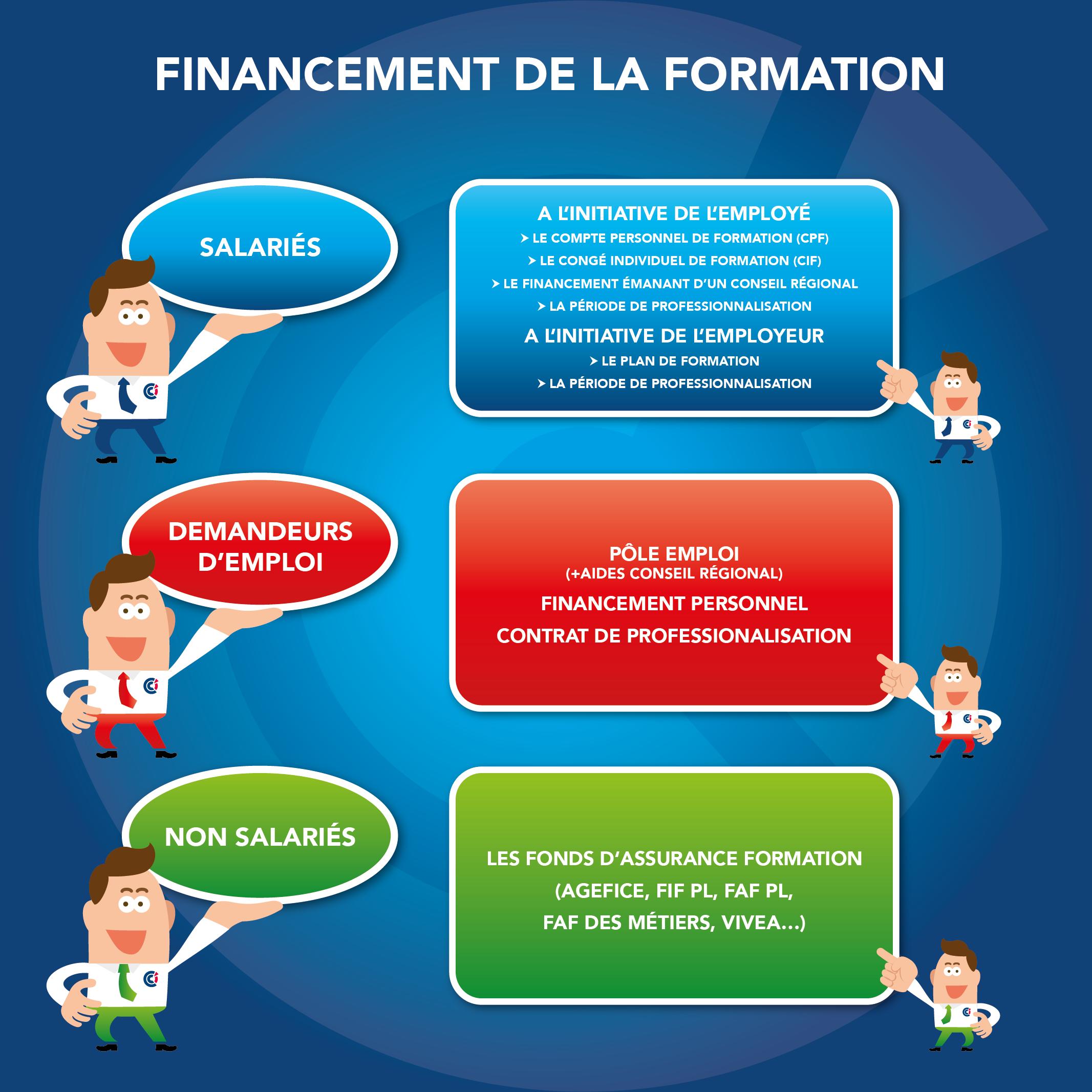 Comment financer au mieux ses projets de formations - Pôle formation entreprise de la CCI du Tarn